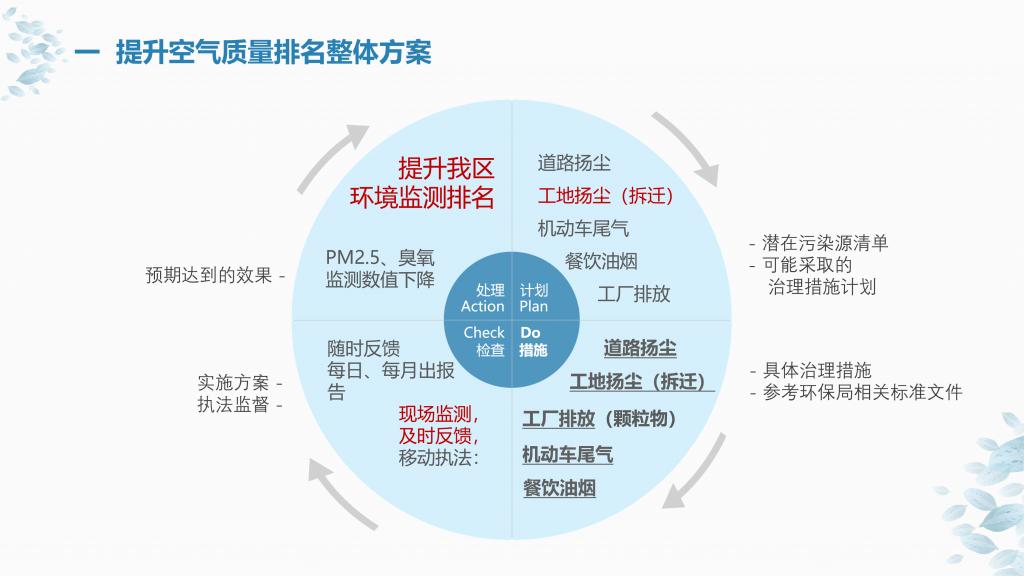 某区大气环境精细化监测及管理项目方案_03
