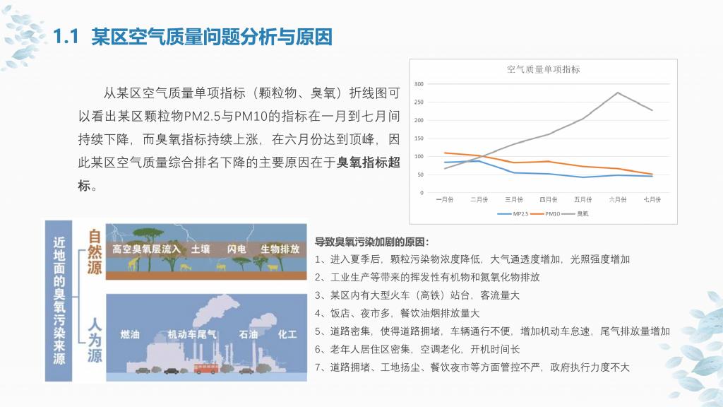 某区大气环境精细化监测及管理项目方案_04