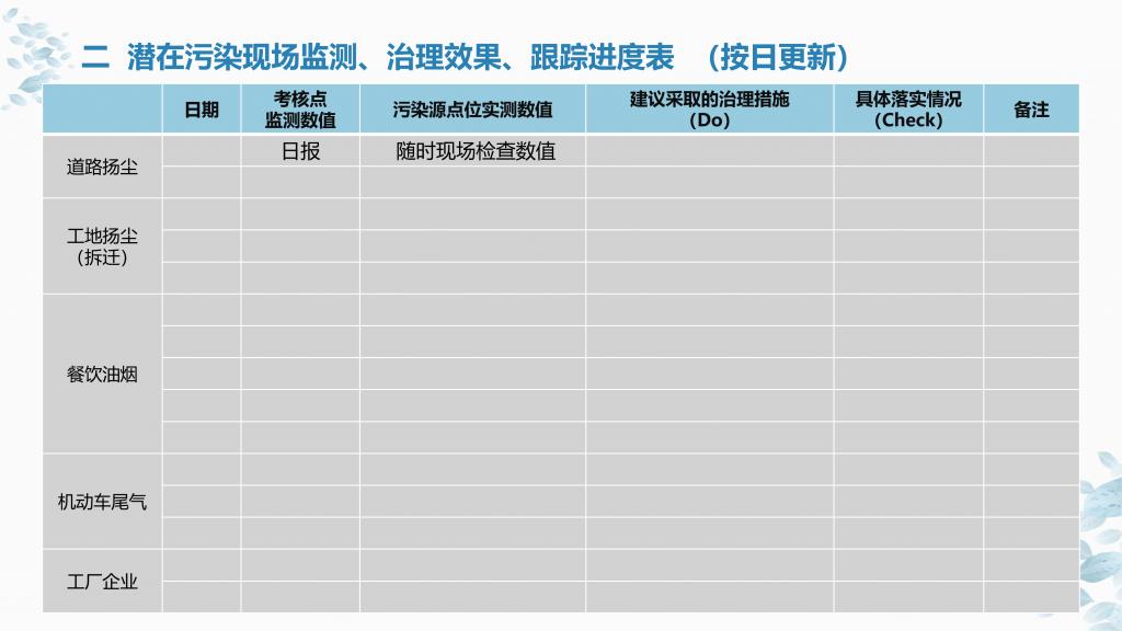 某区大气环境精细化监测及管理项目方案_07