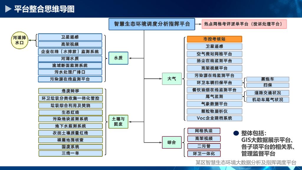 某区智慧生态环保调度分析指挥平台_06