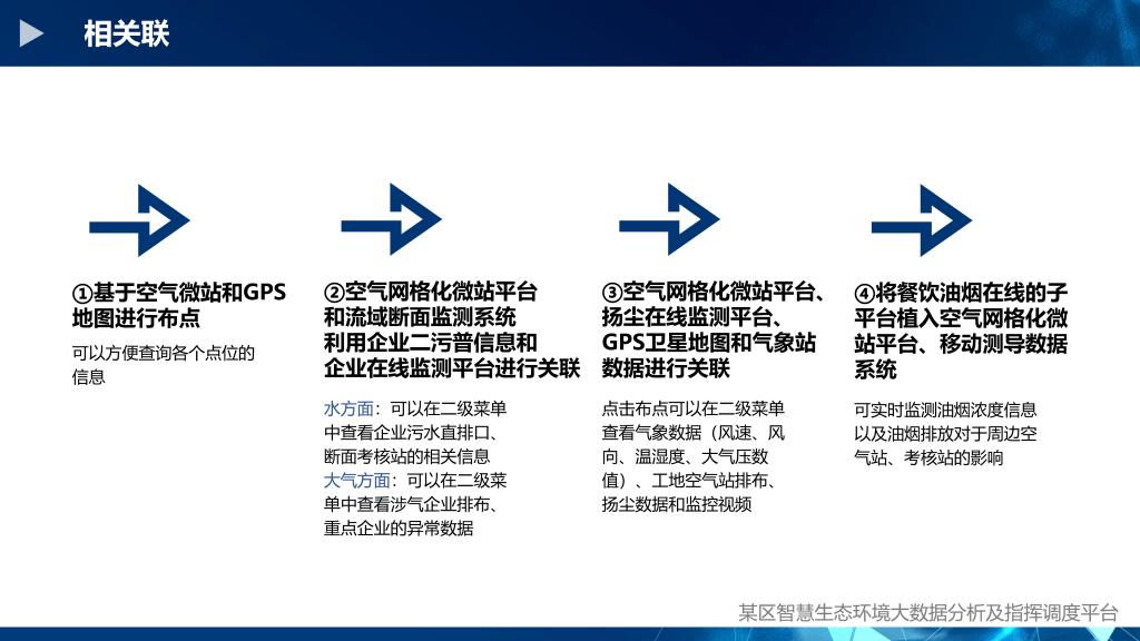 某区智慧生态环保调度分析指挥平台_14