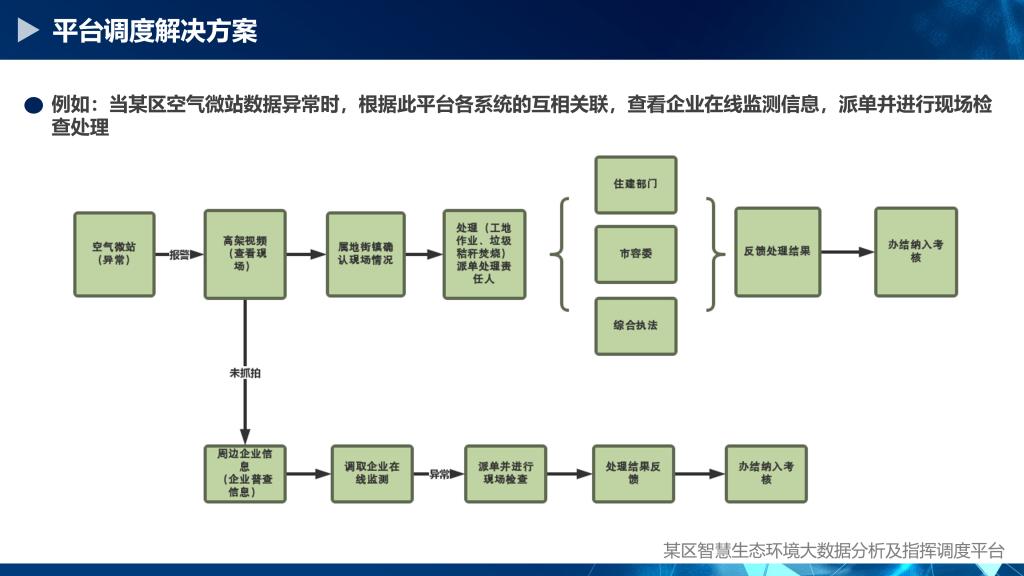 某区智慧生态环保调度分析指挥平台_18