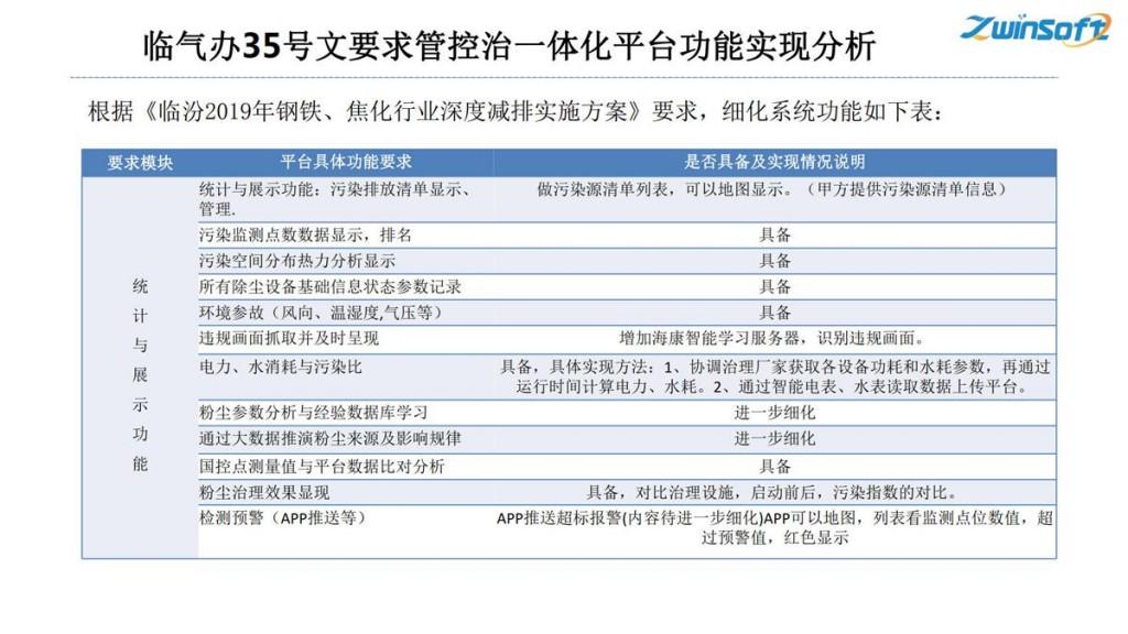 钢铁焦化公司无组织排放管控治一体化方案-天津智易时代_25