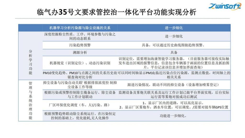 钢铁焦化公司无组织排放管控治一体化方案-天津智易时代_26