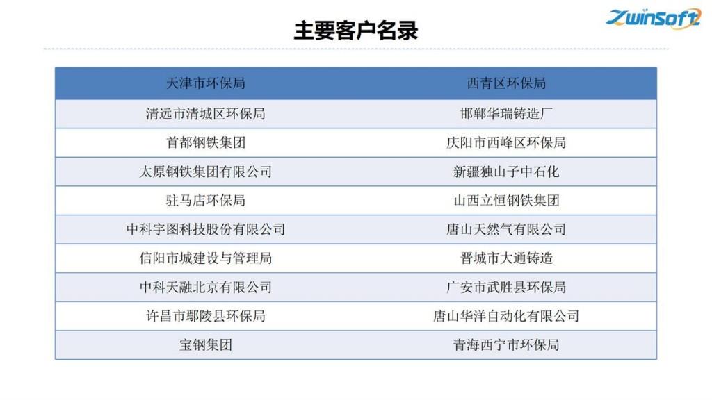 钢铁焦化公司无组织排放管控治一体化方案-天津智易时代_7