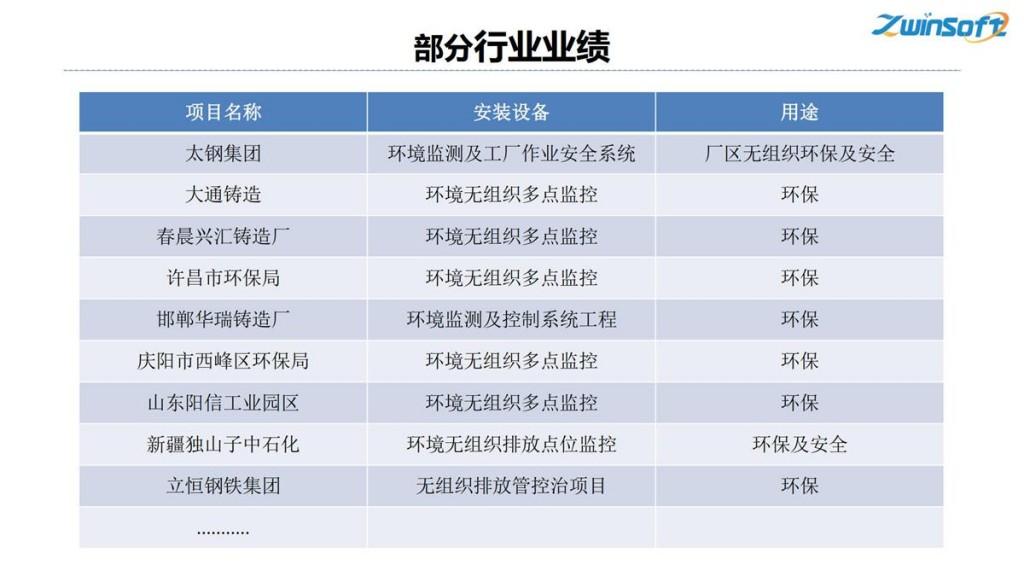 钢铁焦化公司无组织排放管控治一体化方案-天津智易时代_8